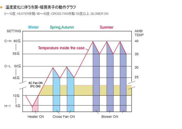 Results of Measuring Temperature of 'SURYA' Installed Outside 내용